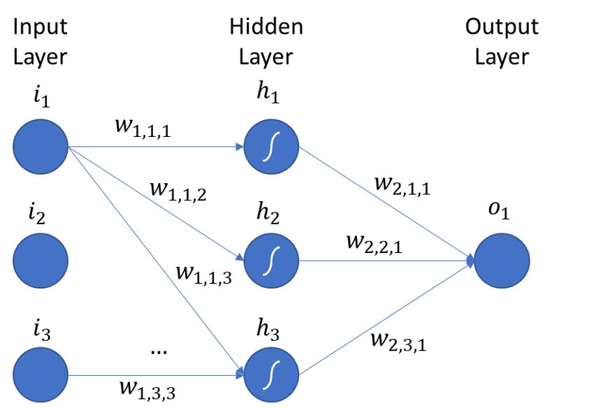 Multilayer Perceptron Architecture
