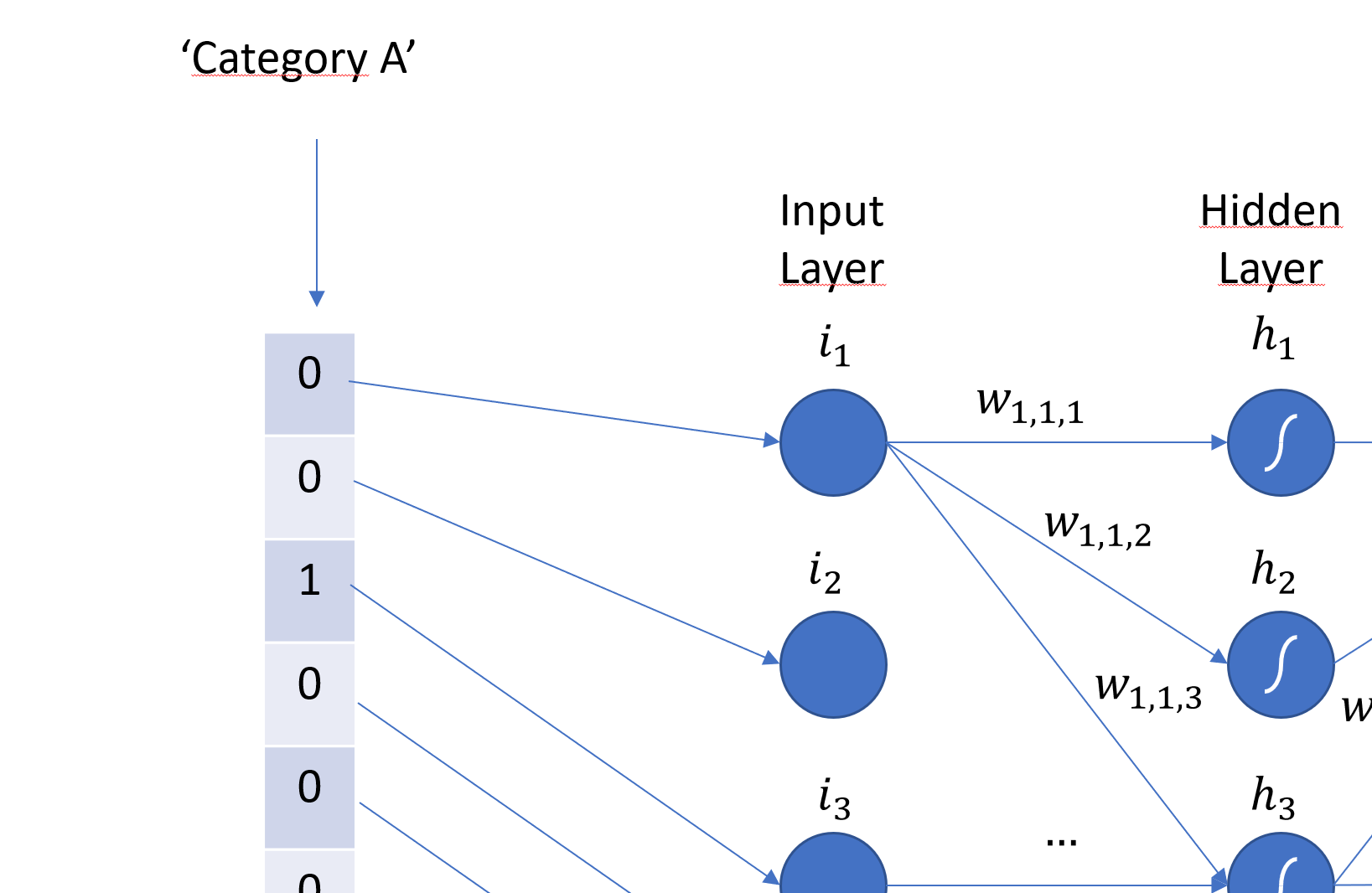 Categorical data input to multilayer perceptrons - a quick discussion